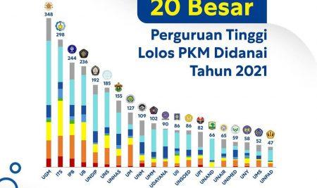Mahasiswa PJKR UM Lolos Pendanaan PKM 2021